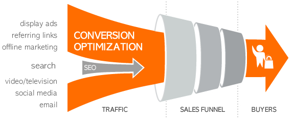 The 3-Step Conversion Funnel That Will Revolutionize Your ...