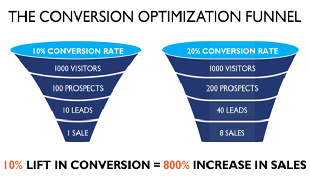 Instantly Improve Conversion With These 3 Hacks - Programmatic ...