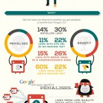 Google Penguin & Panda…Explained in an Infographic :)