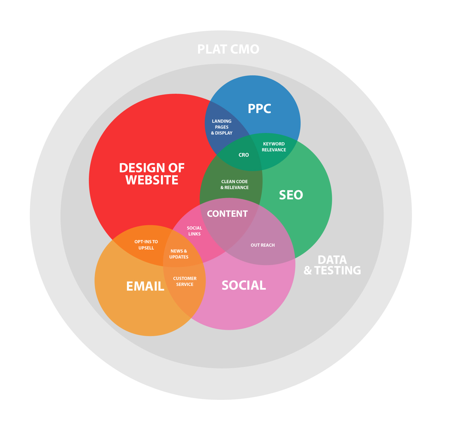 holistic marketing Two halves of a holistic marketing approach it's not a question of which is more  powerful both have power and both are parts of a greater.